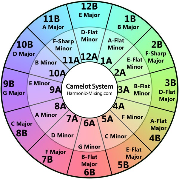 The Camelot wheel used for harmonic mixing